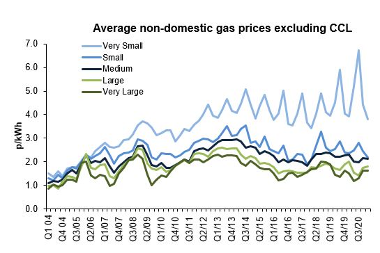 2021 Business Gas Prices Excluding CCL