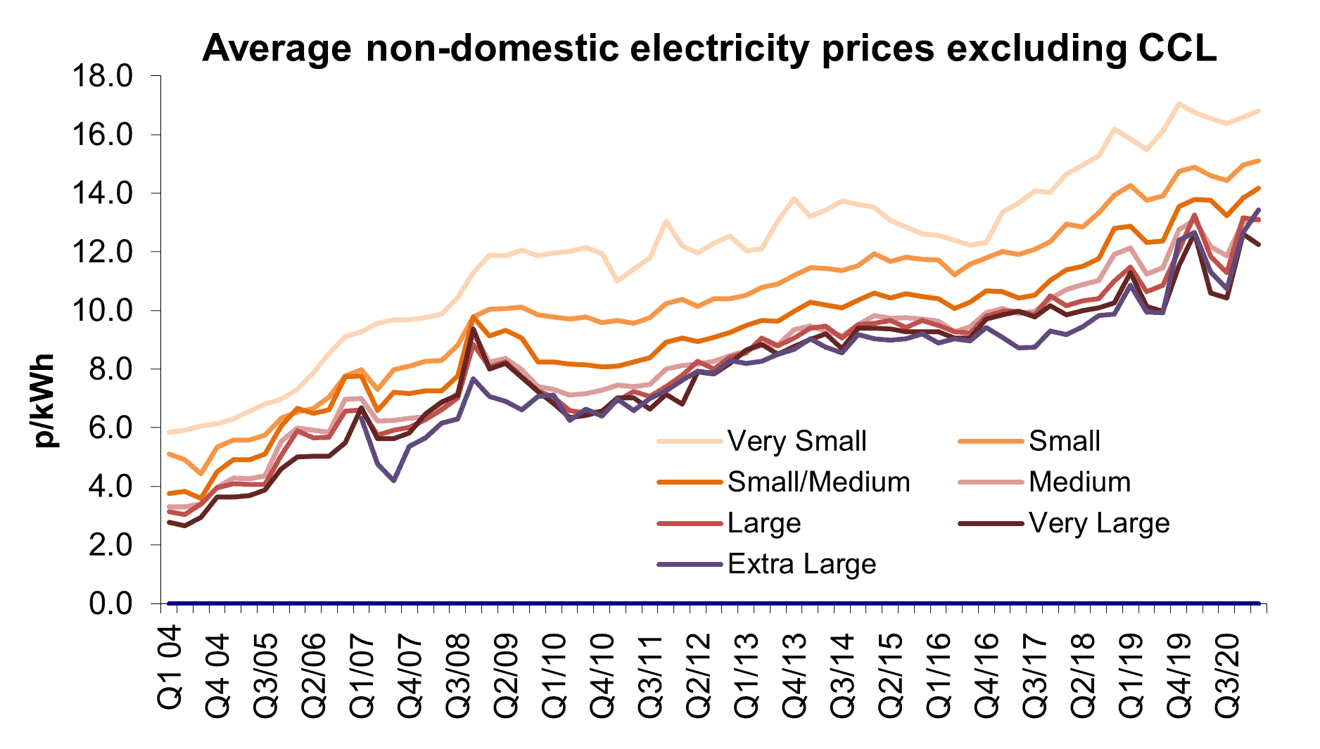 Business Electricity Rates Excluding CCL