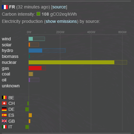 CO2 emissions from electricity consumption in France