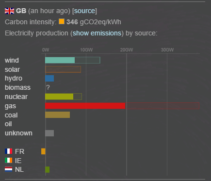 CO2 emissions from electricity consumption in the UK