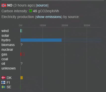 CO2 emissions from electricity consumption in Norway