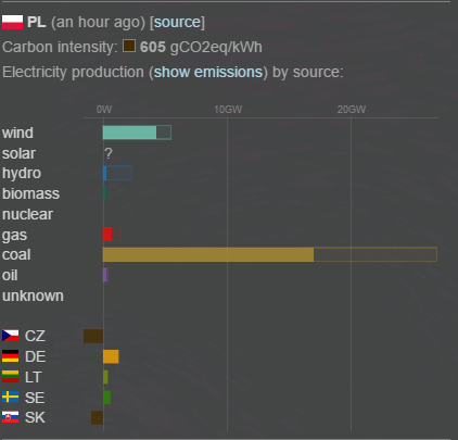 CO2 emissions from electricity consumption in Poland