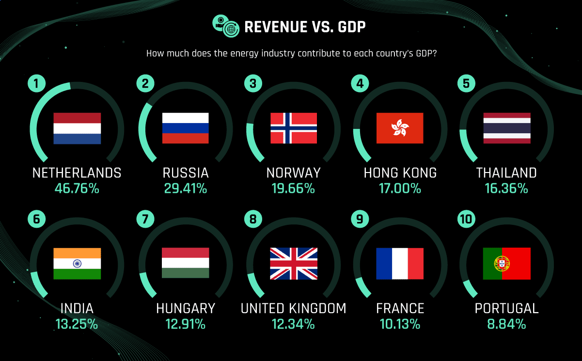 Biggest Energy Economies In The World By Share of GDP