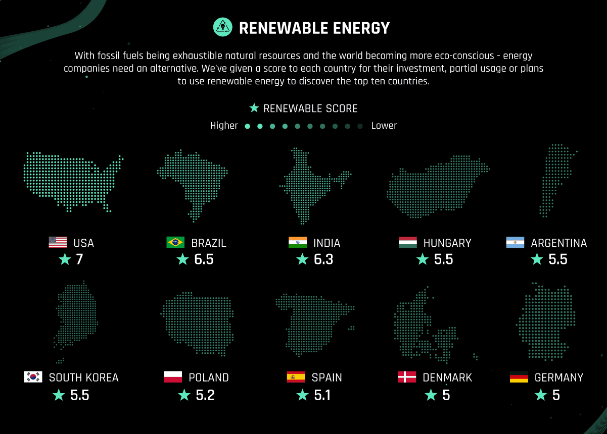 Biggest Renewable Energy Economies In The World