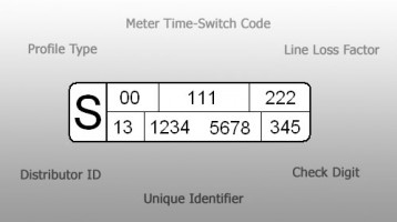 Half Hourly Electricity Metering & HH (00) Meters Explained