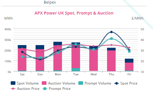 Power spot prices in the UK