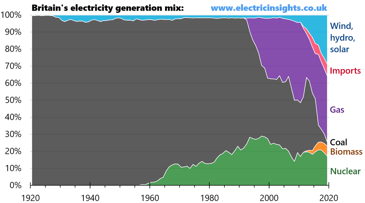 Britain's Electricity Generation Mix Over The Last 100 Years