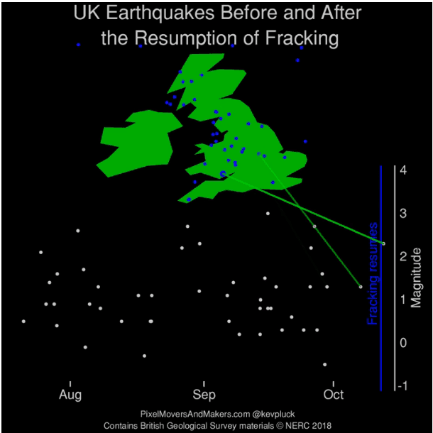 UK Earthquakes Before And After The Resumption Of Fracking