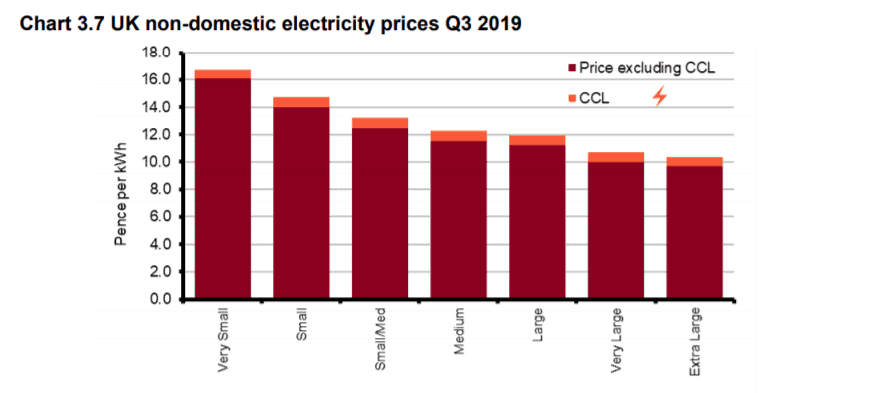 Business Electricity Prices Q3 2019