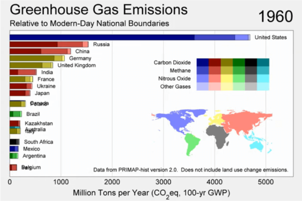 Greenhouse Gas Emissions By Country Between 1850 & 2016