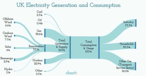 Chart Showing How The UK Generates & Uses Electricity In 2019
